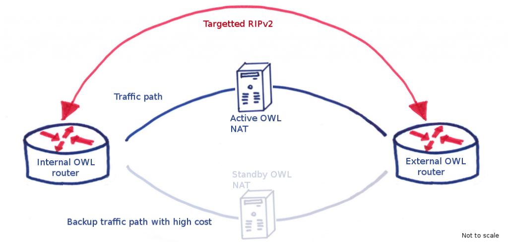 OWL routing has RIPv2 going through two NAT servers, each route having a different cost. When the primary link goes down, the routes are recalculated and all traffic subsequently flows through the standby path, which has an inflated hop count to create a higher routing cost.